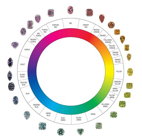 color of diamonds color chart color scale grading