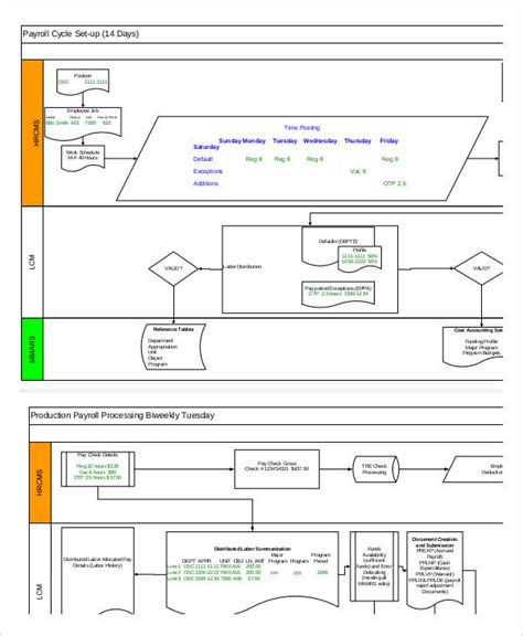 payroll process flowchart 6 process flowchart exles sles