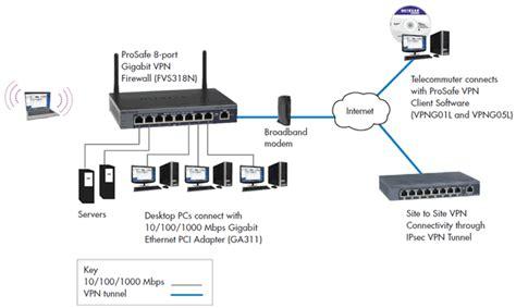 vpn port number vpn firewall ports how to find ps4 ip address