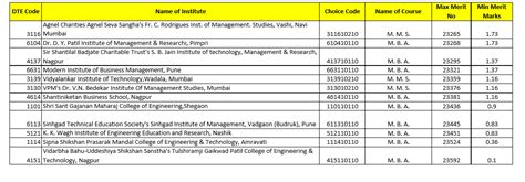 Mha Mba Cet 2015 Result by Cutoffs For Mba Cet Colleges
