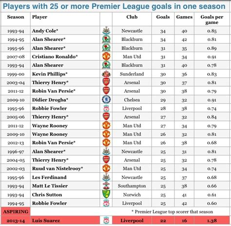 epl all time top scorers rant suarez helps liverpool to a place in premier
