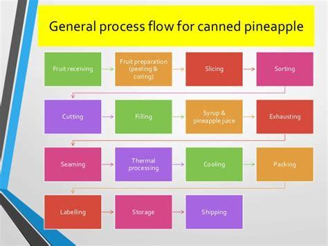 Glg 67 Basic Cup 02 500 Ml Gelas Minum Anak post harvest management of pineapple