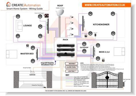 Smart House Wiring System Wiring Diagram With Description