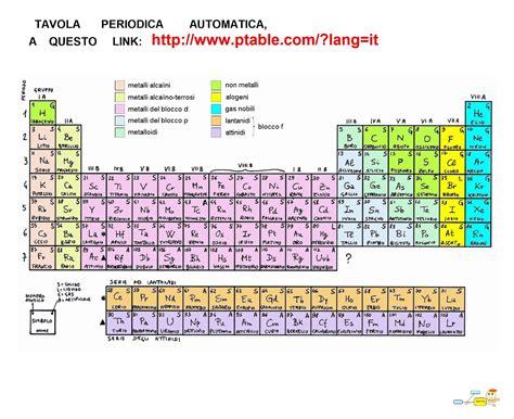 tavola periodica elementi chimici mapper tavola periodica