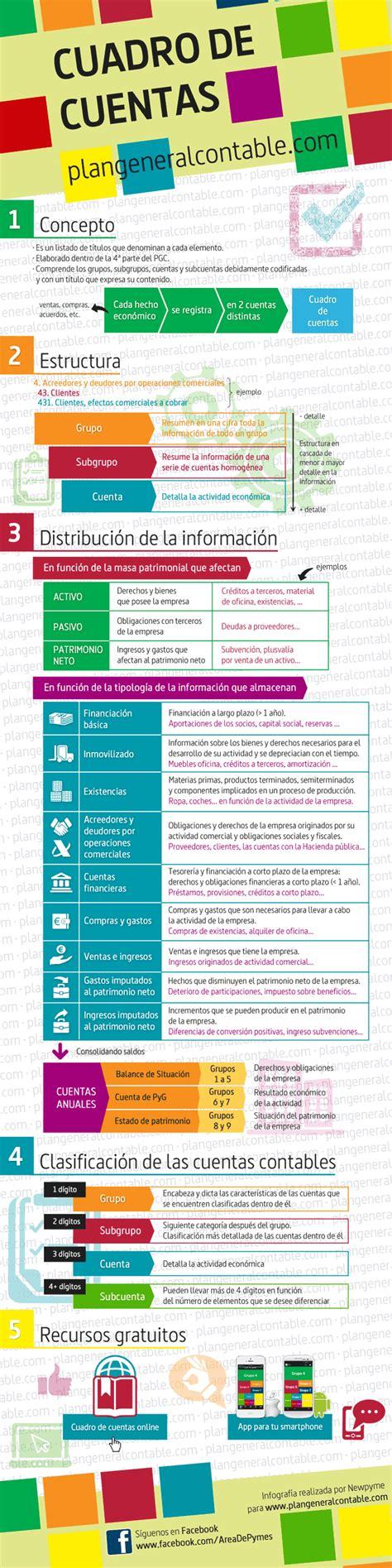 plan general contable cuadro de cuentas cuadro de cuentas del plan general contable infografia
