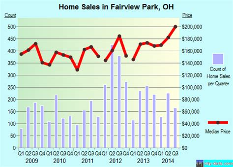 fairview park ohio oh 44116 44126 profile population
