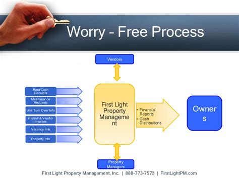 light property management inc property management company in los angeles