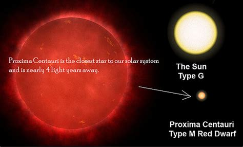 Proxima Centauri Is The Closest Star To Our Solar System Size Of Solar System In Light Years