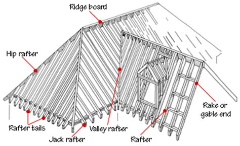 anatomy of roof framing rafters roof types shapes