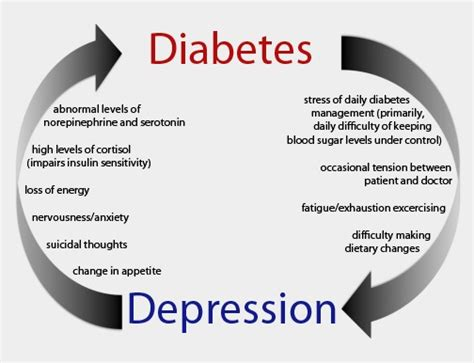 carbohydrates and depression relation between diabetes and depression treatments