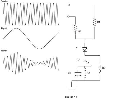 diode modulator mixing litude modulation principle techno central