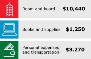 how much to charge for room and board how much does college cost fargo