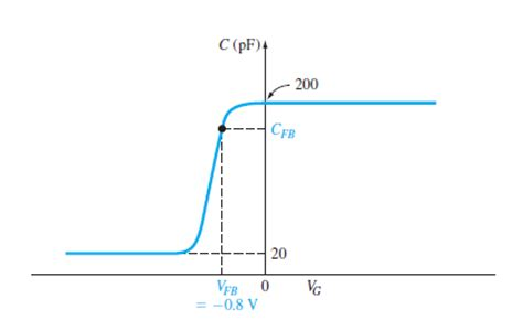 mos capacitor cv curve with high frequency solved the high frequency c v characteristic curve of a mos ca chegg