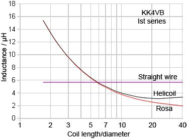 measuring inductor self resonant frequency how to measure inductor srf 28 images transpoder inductors coil srf measurements kk4vb rf