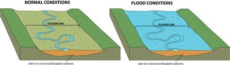 diagram of a floodplain flooding creates floodplains wired