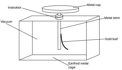electroscope diagram file gold leaf electroscope diagram svg wikimedia commons