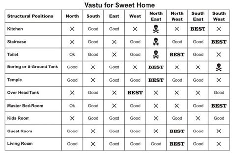 Concrete Kitchen Design by Vastu Shastra For Building Construction Benefits Tips