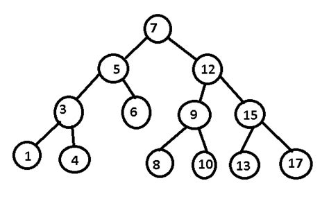 Binary Tree Drawer karmaandcoding binary search tree any path sum