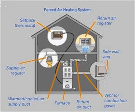 Francis Plumbing And Heating by Heating Francis Plumbing