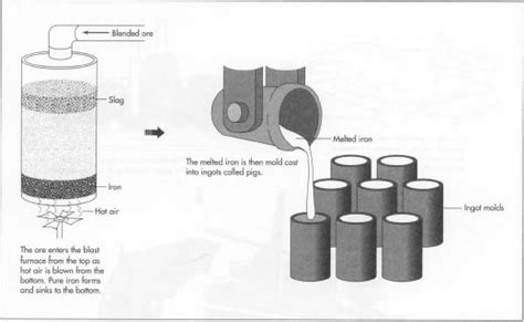 what is steel made from how iron is made material manufacture history