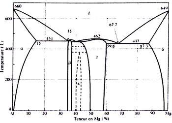 exercice diagramme de phase cuivre nickel alliage non ferreux
