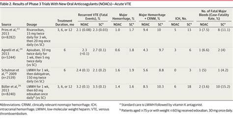 new oral anticoagulants for acute venous thromboembolism treatment of venous thromboembolism cardiology jama