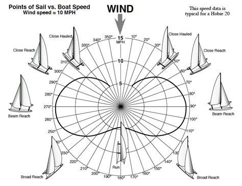 catamaran polar diagram sailboat speed versus sailing angle sailing blog by