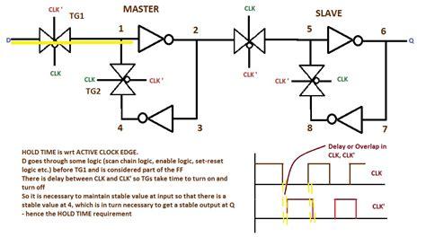design cmos layout for transmission gate based latch transmission gate based d flip flop allthingsvlsi