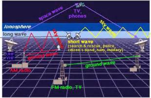 Radio Microwave Waves Science Class And More Album Invisible Light