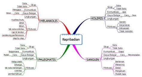 langkah2 membuat mind map mindmap kepribadian jpg