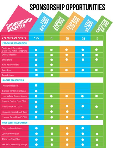 Love This Sponsorship Chart Both The Design And The Array Of Opportunities Fundraising Tips Sponsorship Package Template