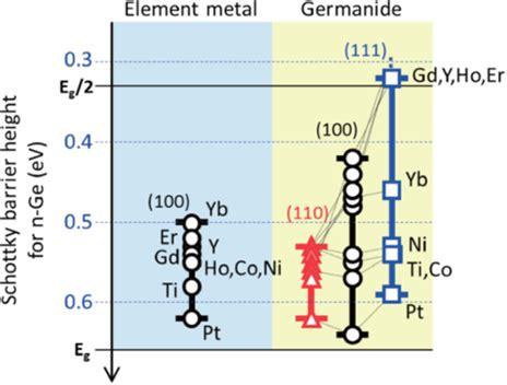 germanium transistor spice germanium transistor impedance 28 images germanium transistor rohs 28 images 1n60p germanium