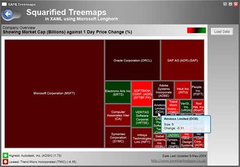 tutorial wpf web application squarified treemaps in xaml c using microsoft longhorn