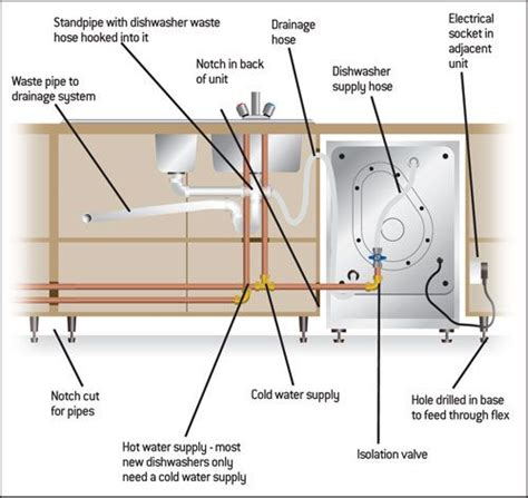 Plumbing For A Dishwasher by 415 Best Images About Plomer 237 A On Toilets The
