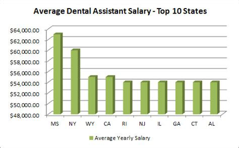 Dental Assistant Salary by How Much Does A Dental Assistant Make A Year Careermouse