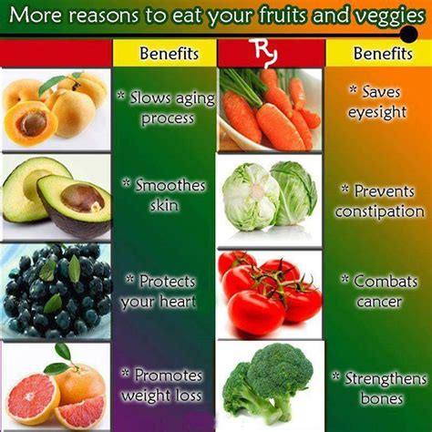 7 Ways To Eat More Fruits Veggies by More Reasons To Eat Your Fruits And Veggies Healthy Food
