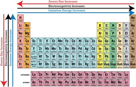 Electronegativity On The Periodic Table by Periodic Trends In Electronegativity Ck 12 Foundation