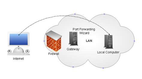 easy port forward port forwarding software easy but powerful