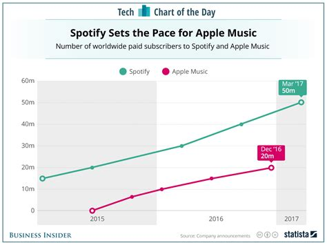 apple music vs spotify spotify vs apple music subscribers chart business insider