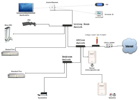 home network configuration diagram pictures to pin on