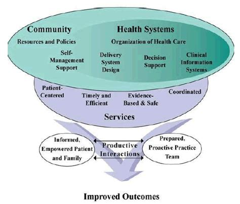 modeling health and healthcare systems books module 16 introduction to the care model agency for