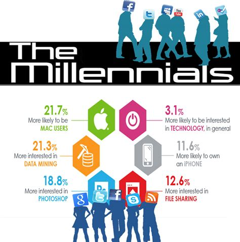 Millennial Generation Mba Market by Image Gallery Millennial Definition