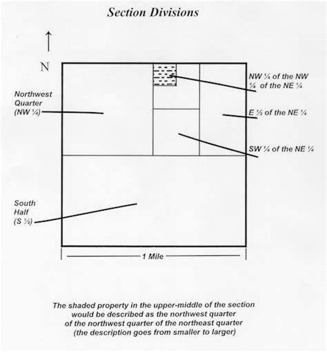 section of land section divisions diagram