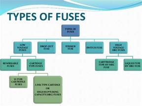 fuses and its type in power system
