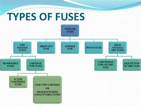 type in fuses and its type in power system