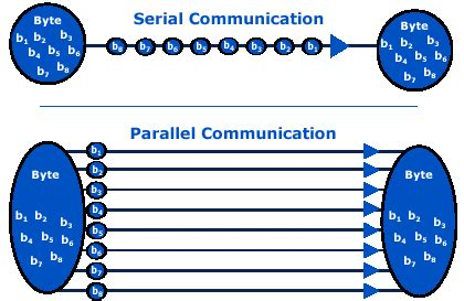 serial communication port parallel communication overview b b electronics