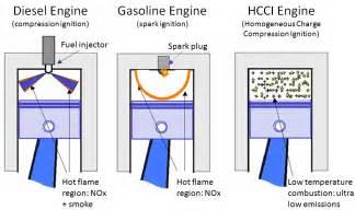 Hcci Engine Research Paper by Nobody Blogs Like Dilawri The S Dilawri Automotive Ottawa