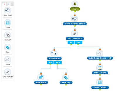 marketing automation workflow crm features