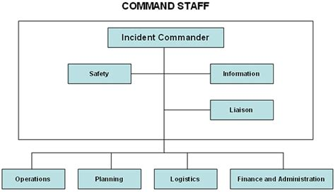 Command Center Diagrams Ics Diagram Elsavadorla Incident Command System Chart Template