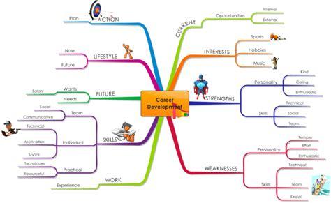 Imindmap Career Development Mind Map Biggerplate Career Mind Map Template